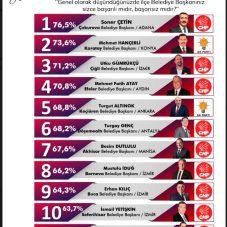 SONAR son anketini açıkladı! Seferihisar Belediye Başkanı İsmail Yetişkin ilk 12'de