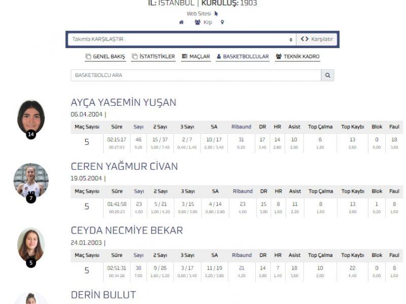 Seferihisar altyapısından Beşiktaş'a